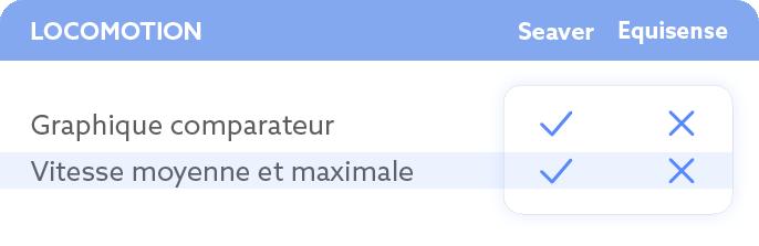 Locomotion - comparatif - Seaver - Equisense
